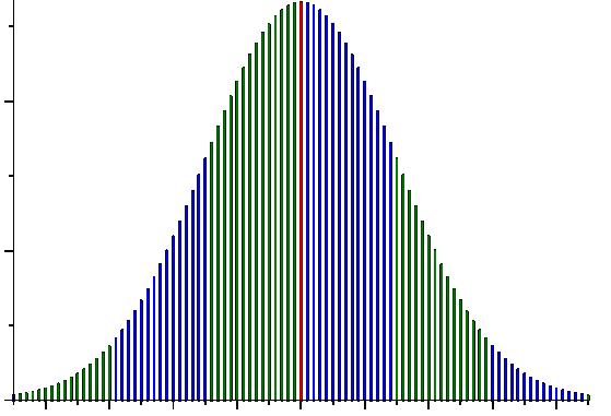La courbe de Gauss: d'où vient-elle? À quoi sert-elle?