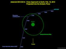 L'astéroïde frôle la Terre vendredi 15 février