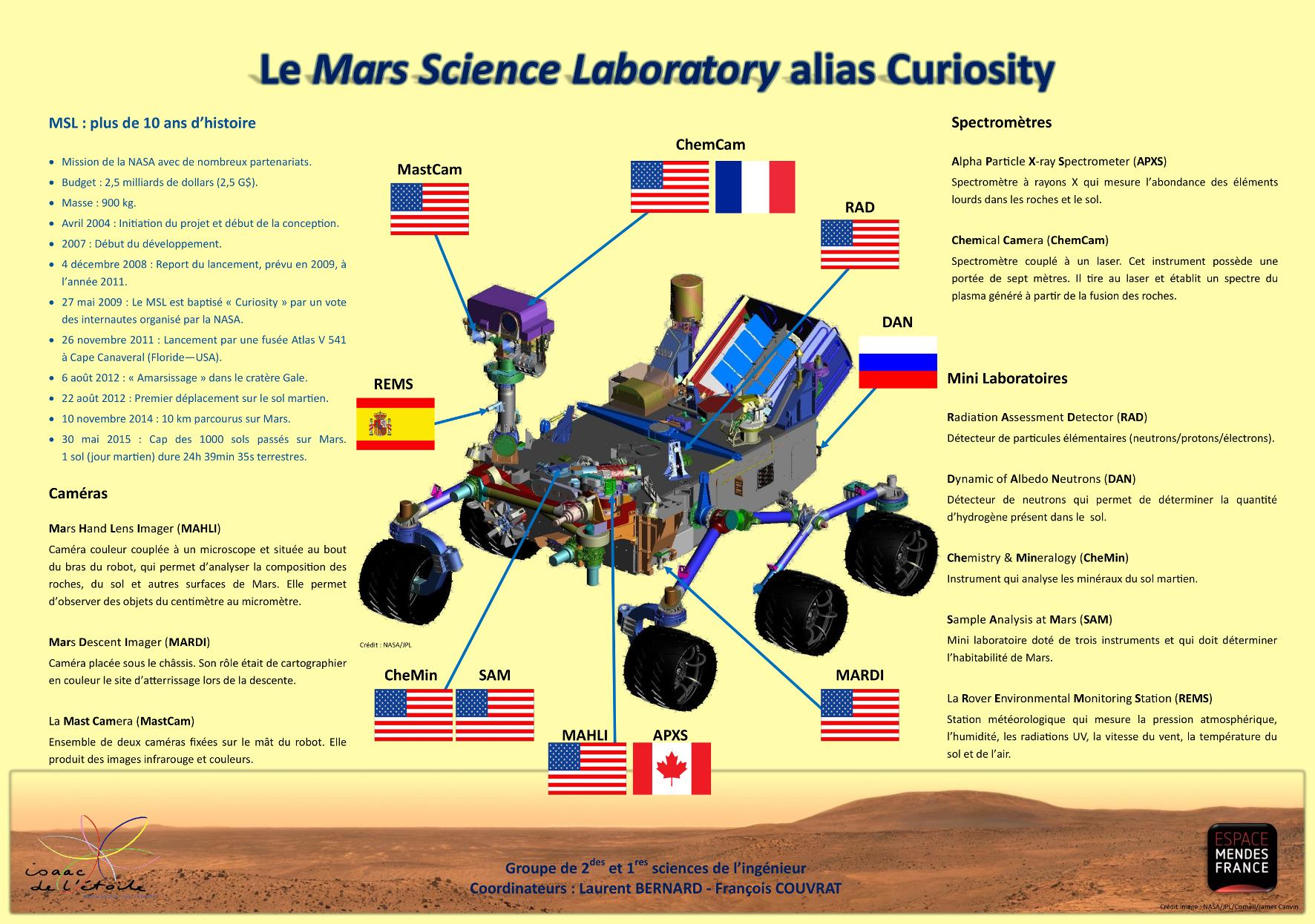 Autour de Mars | Une nouvelle exposition itinérante
